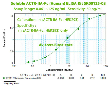 ACTR-IIA-Fc Specific ELISA Kit SK00125-08 from aviscera bioscience
