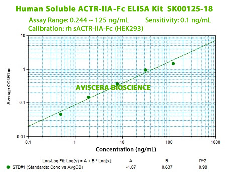 ACTR-IIA-Fc elisa kIT FROM AVISCERA BIOSCIENCE