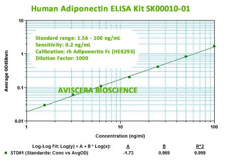 NEW HUMAN ADIPONECTIN ELISA KIT SK00010-01