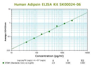 human adipsin elisa kit sk00024-06