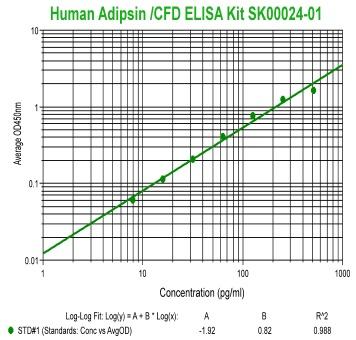 human adipsin elisa kit sk00024-01 from aviscera