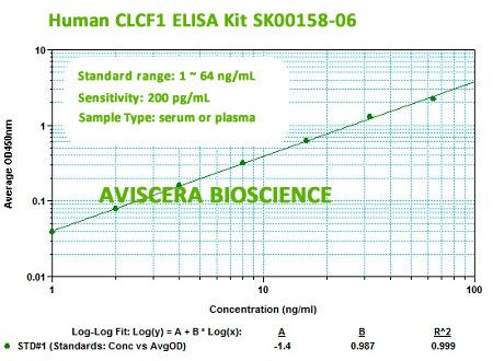 New human CLCF1 elisa kit from Aviscera Bioscience