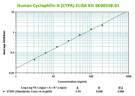 human cypa elisa kit from aviscera