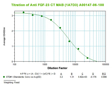 anti human FGF23 C-terminal peptide monoclonal antibody
