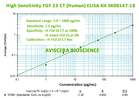 HIGH SENSITIVITY FGF23 CT ELISA KIT SK00147-18 FROM AVISCERA