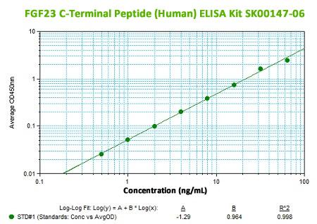 FGF23 C Terminal Peptide ELISA Kit