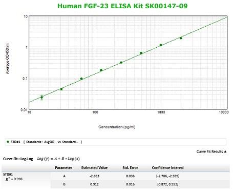 Human FGF-23 ELISA Kit from aviscera bioscience