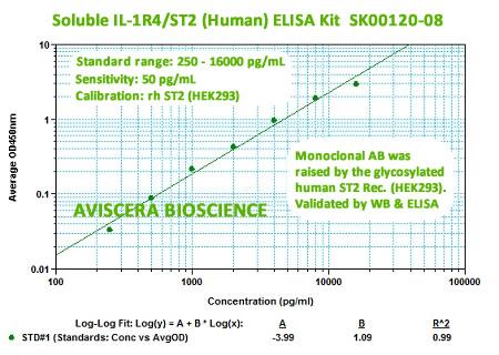new human ST2 elisa kit SK00120-08 from aviscera