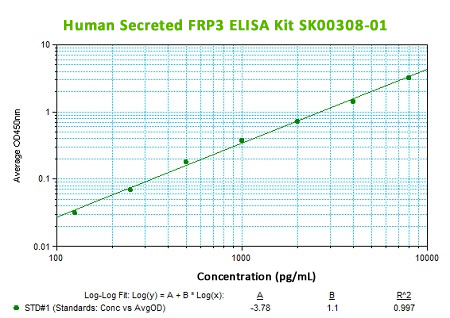 new human sFRP-3 elisa kit from aviscera